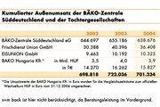 Entwicklung der Bäko-Zentrale Süddeutschland und ihrer Tochtergesellschaften.