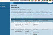 Zentrales Internetportal der Bundesländer: www.lebensmittelwarnung.de
