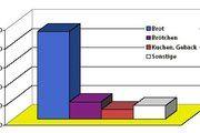 Brot ist der Umsatzbringer Nummer 1 im deutschen Bio-Backwarenmarkt. Quelle: ZMP 2005