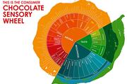 Das Geschmacksrad ermöglicht, tiefer in die Aromenwelt von Schokolade einzutauchen.