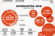 Intergastra knackt die 100.000er-Marke