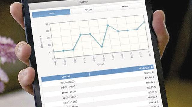Mit dem Online-Reporting-Modul können die Umsätze abgerufen werden.