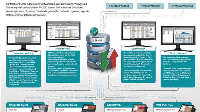 Central Store Office (CSO): Alle Daten werden über ein System verwaltet und organisiert.