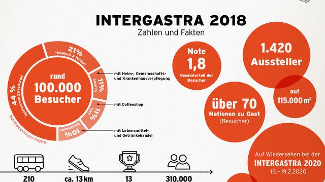 Intergastra knackt die 100.000er-Marke (Quelle: Messe)