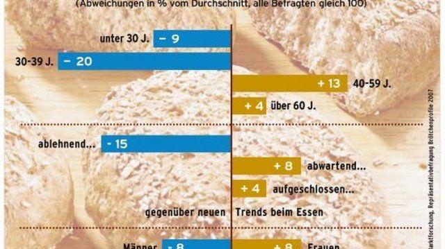 Zielgruppenprofil der Roggenbrötchen-Kunden.  (Quelle: CMA)