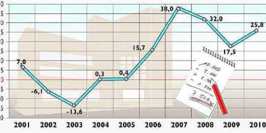 Die Talsohle ist durchschritten: Die Geschäftslage der meisten Handwerksbetriebe hat sich Anfang des Jahres 2010 verbessert.