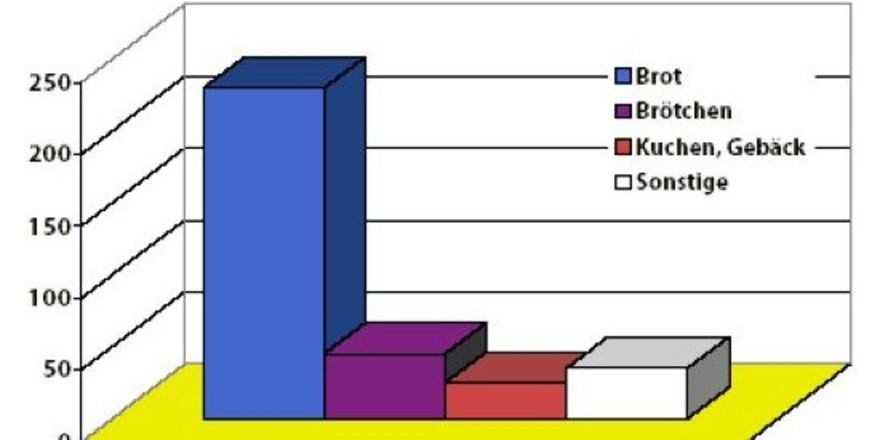 """Brot ist der Umsatzbringer Nummer 1 im deutschen Bio-Backwarenmarkt. <tbs Name=""""foto"""" Content=""""*un""""/>Quelle: ZMP 2005"""