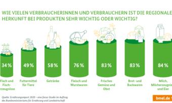 Auf Regionalität legen Verbraucher bei Backwaren großen Wert.