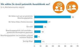 So wählen Handwerksbetriebe in Deutschland aktuell Azubis aus.
